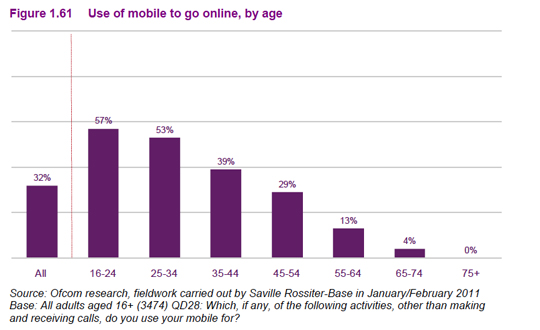 accessing the internet by mobile - is your local business online?