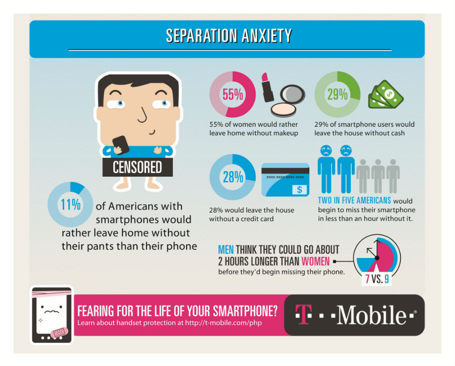 nomophobia smartphone usage infographic