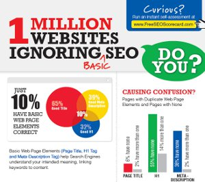 Are you missing the seo basics?