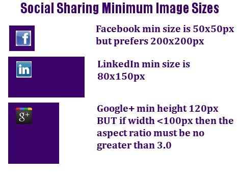 social sharing minimum image sizes
