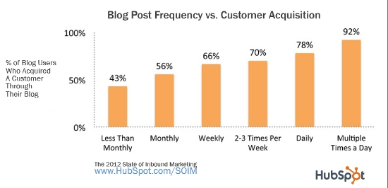 Hubspot graph - blogging customer aquisition