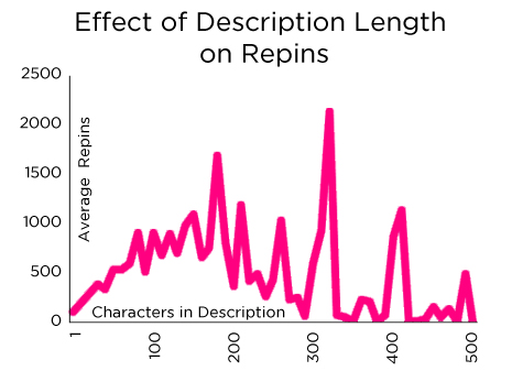 pinterest optimal description length