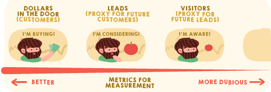 Ecommerce Content Marketing - measure the right stuff
