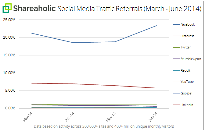 Social Media Traffic Referrals
