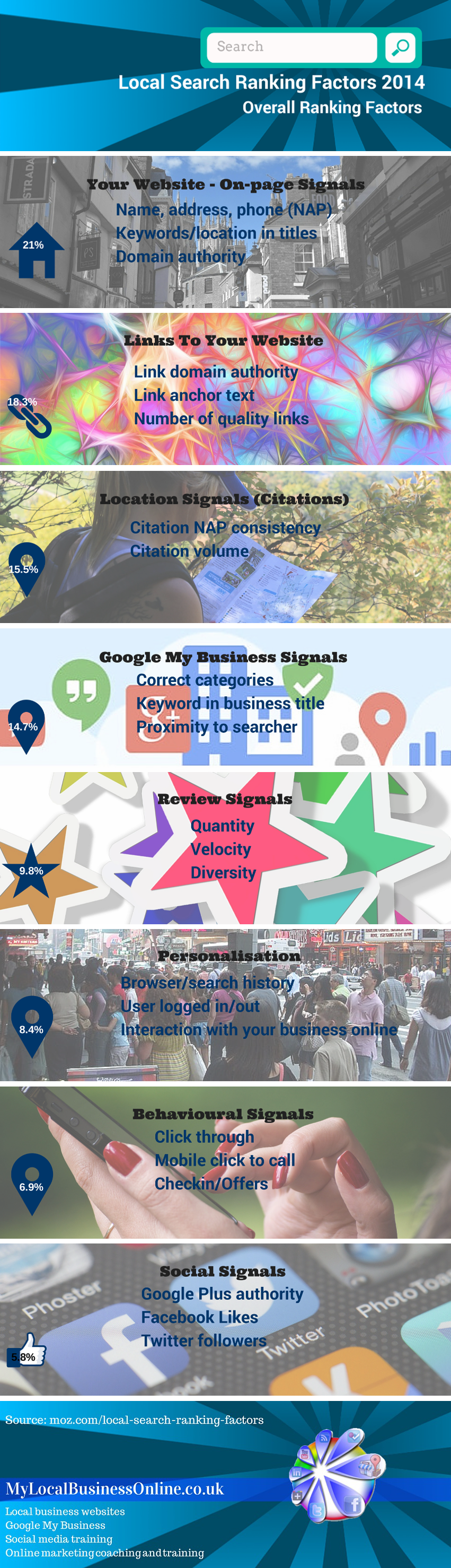 Overall Local Search Ranking Factors 2014