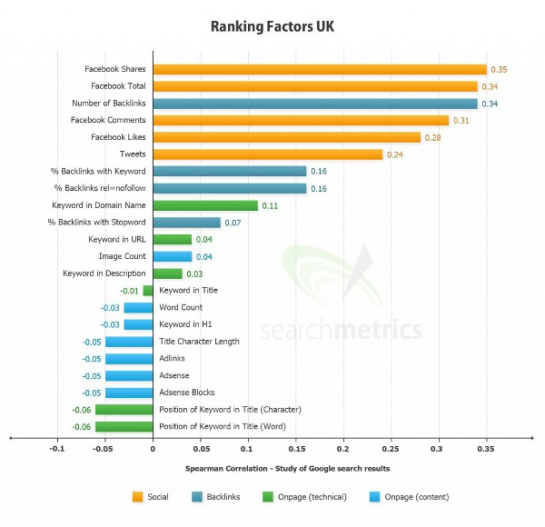 Uk website ranking factors 2012 from Search Metrics