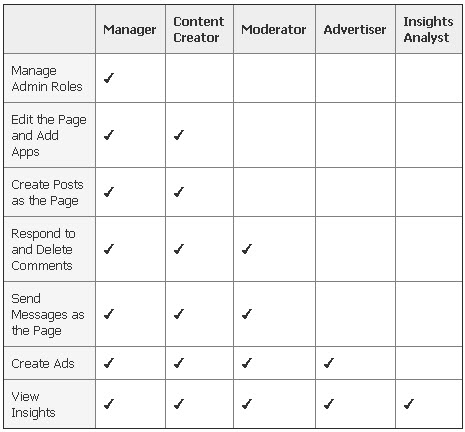 facebook ads - admin roles