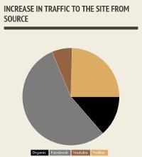 easy infographics creators