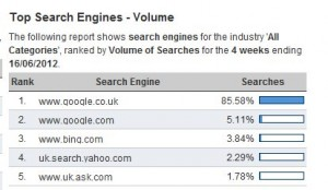 google search volume 90% UK - remember this when writing website content!