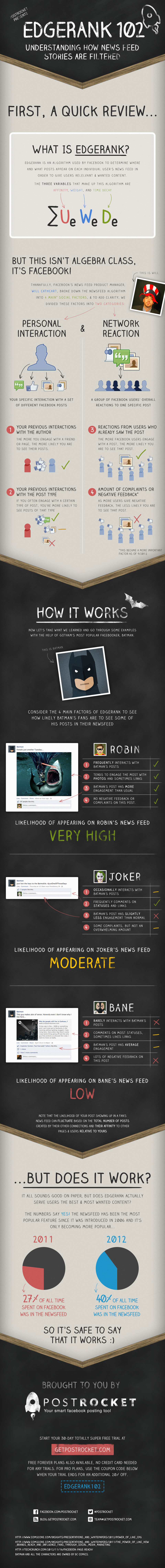 Facebook EdgeRank newsfeed filter