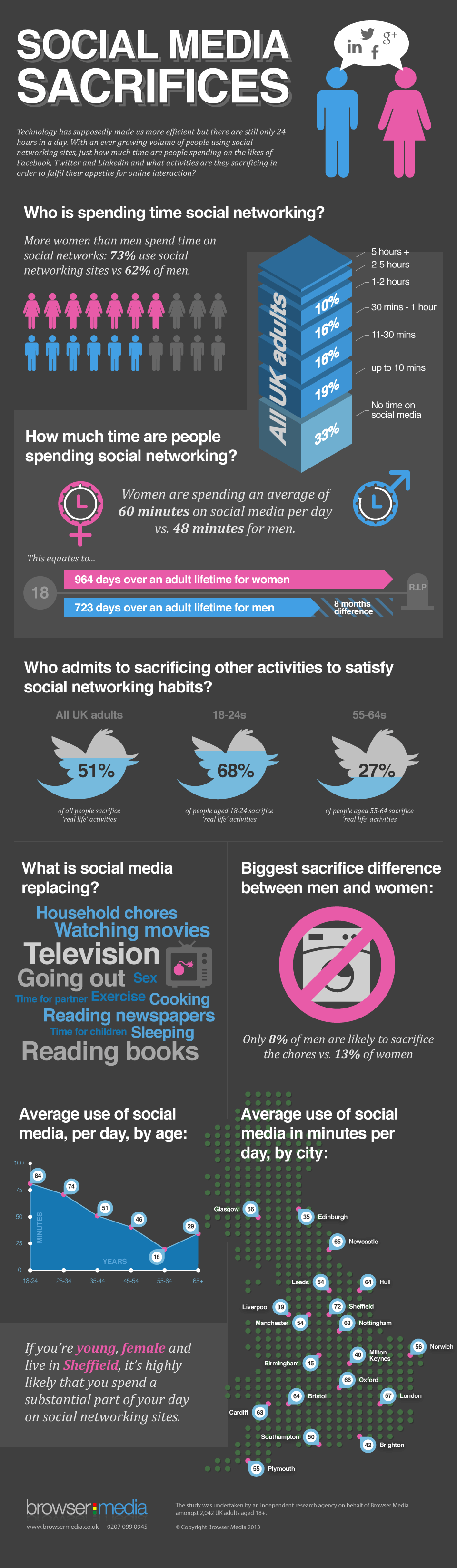Social media sacrifices infographic