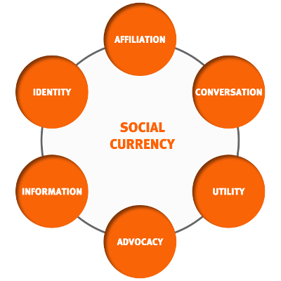 Social Currency Levers